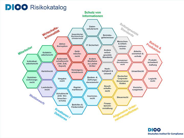 DICO_Risikokatalog